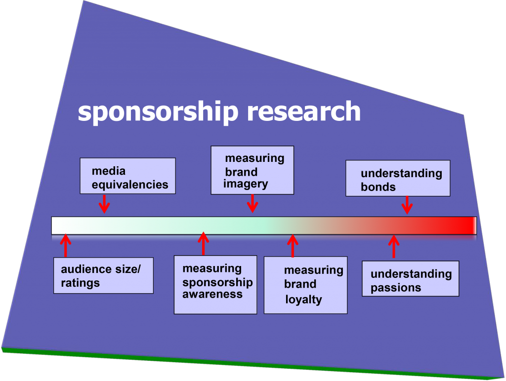 Sponsorship research